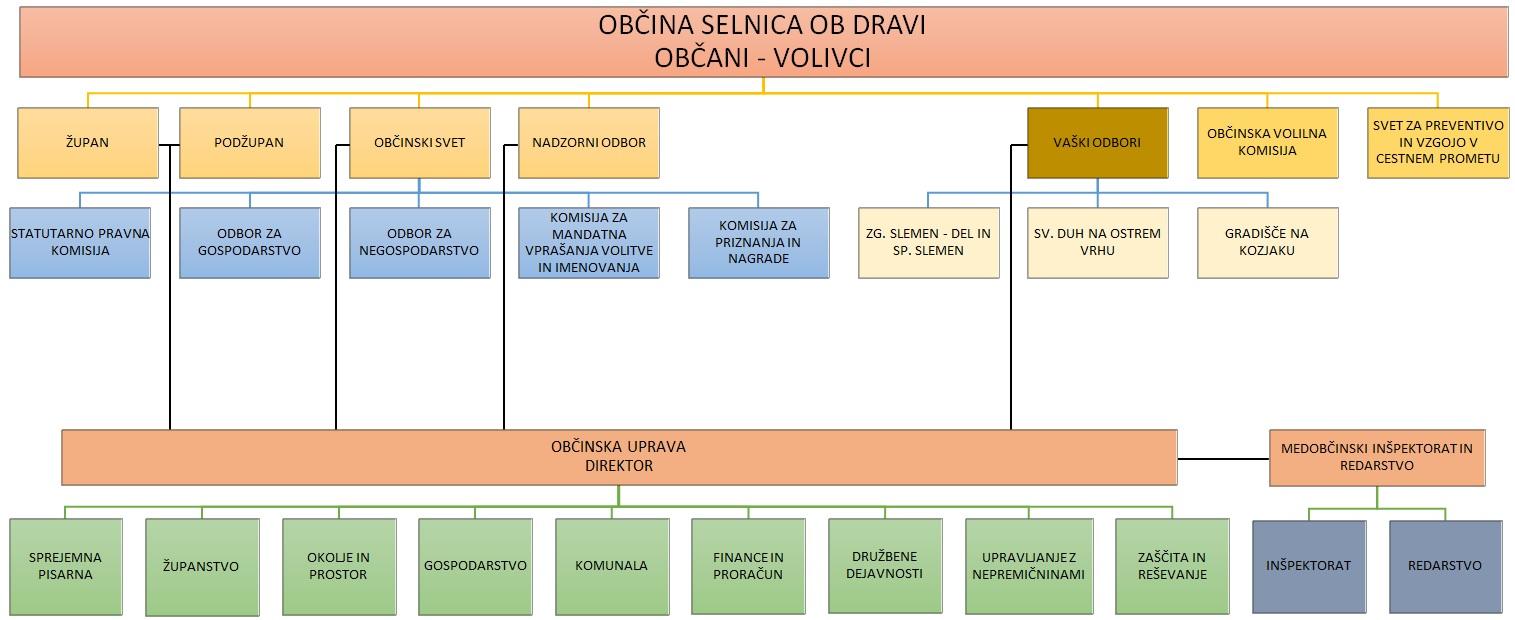 organigram[1]